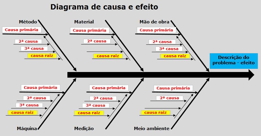 Diagrama de causa e efeito – Ishikawa